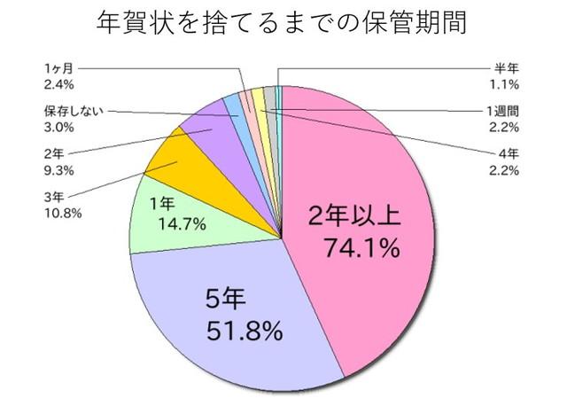 年賀状を捨てるまでの保管期間の円グラフ
