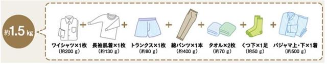 洗濯物分量