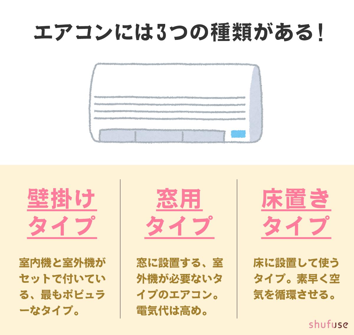 エアコンのタイプは3種類