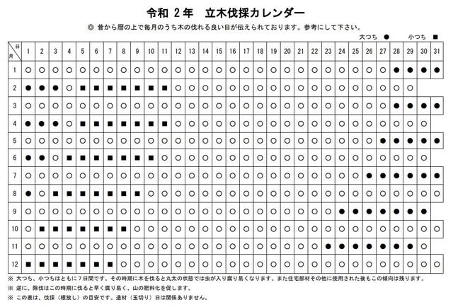 令和 2 年 立木伐採カレンダー