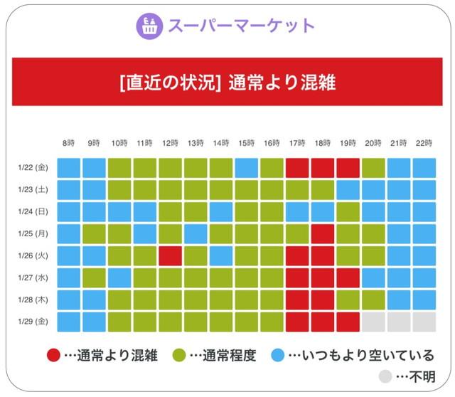 お買い物混雑マップ時間表