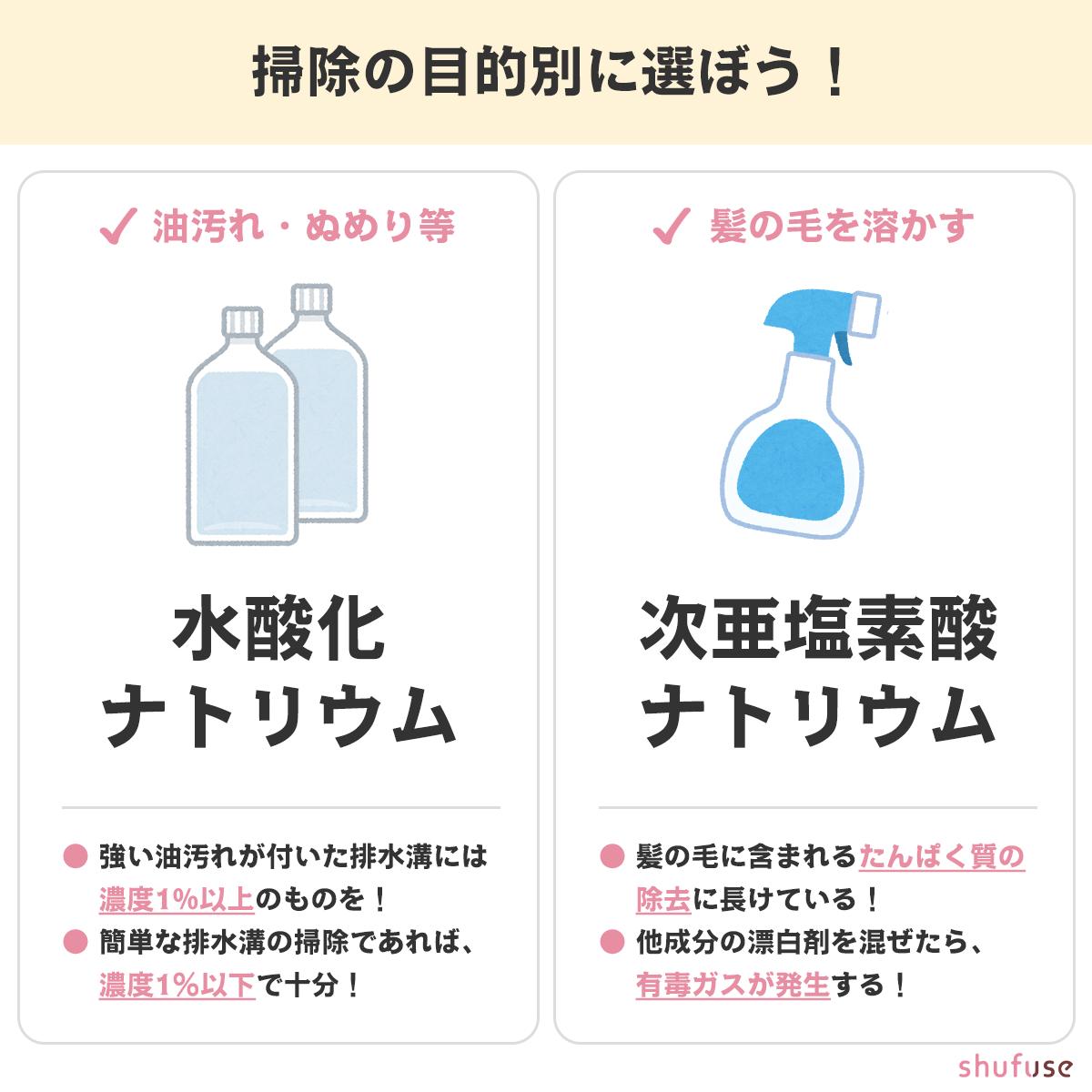 排水口洗剤は目的で選ぼう